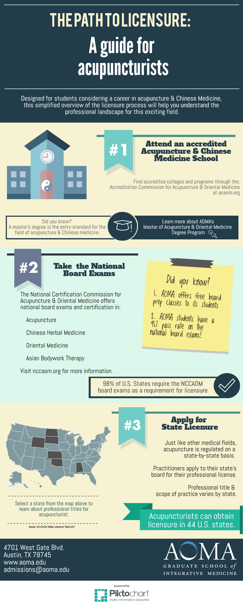 Licensure_Infographic